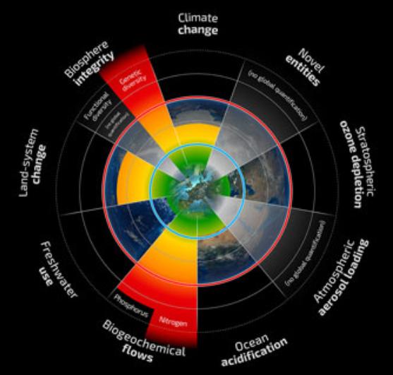 Het taart-diagram dat de planetaire grenzen illustreert. Biodiversiteitverlies en teveel nitraatuitstoot (kunstmest) zijn de grootste problemen op dit moment.
