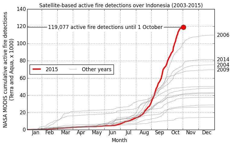 Record breaking fire season. [3]