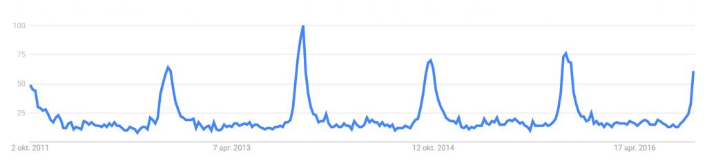 """Google Trends kan laten zien wanneer mensen zoeken op """"Kastanje"""" de laatste 5 jaren. Oktober..."""